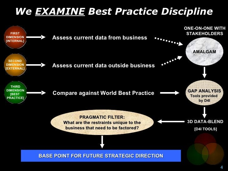 We EXAMINE Best Practice Discipline                                                              ONE-ON-ONE WITH    FIRST ...