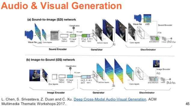 Deep Audio and Vision (DLSL D2L4 2018 UPC Deep Learning for Speech an…