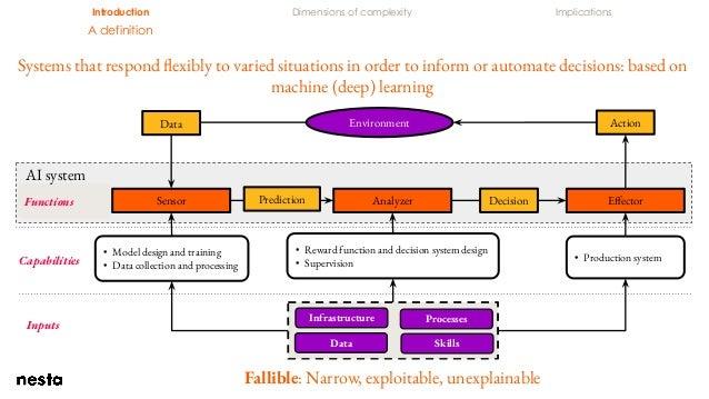 Introduction Dimensions of complexity Implications A definition Sensor EffectorAnalyzerPrediction Decision EnvironmentData...