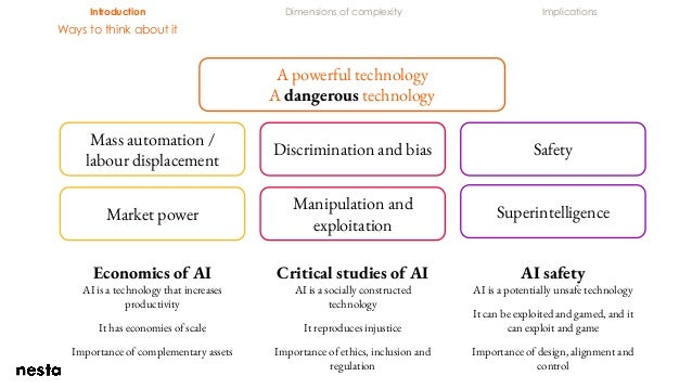 Introduction Dimensions of complexity Implications Ways to think about it A powerful technology A dangerous technology Mas...