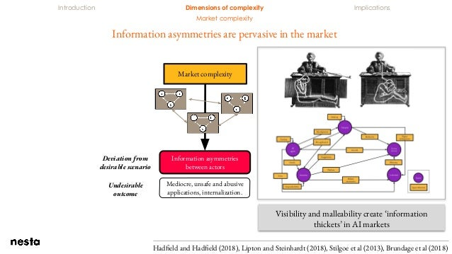 Introduction Dimensions of complexity Implications Market complexity Market complexity Information asymmetries between act...