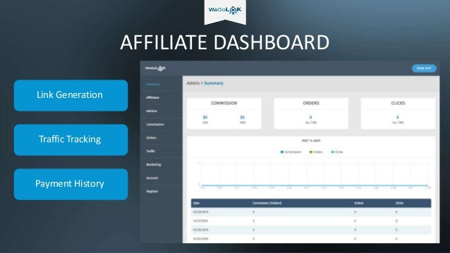 AFFILIATE DASHBOARD Link Generation Traffic Tracking Payment History