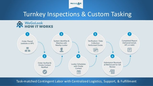 Turnkey Inspections & Custom Tasking Task-matched Contingent Labor with Centralized Logistics, Support, & Fulfillment