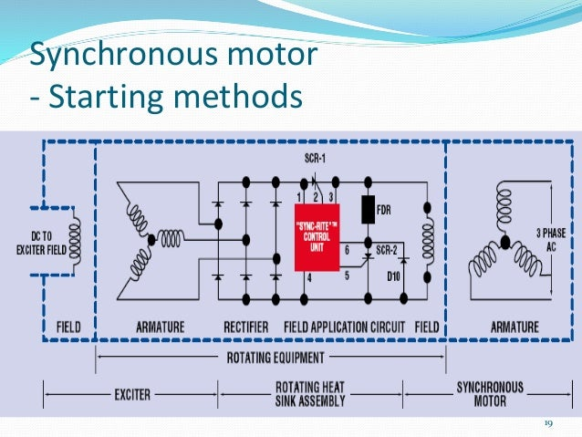 1 starting speed control of motors synchronous motor starting methods 19 asfbconference2016 Image collections