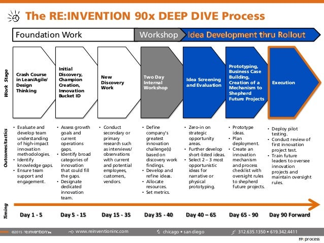 Re invention 90 day innovation reinvention process for clients for Innovation consulting chicago