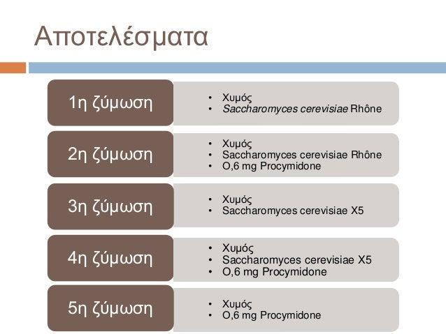 Αποτελέσματα 1η ζύμωση • Χυμός • Saccharomyces cerevisiae Rhône 2η ζύμωση • Χυμός • Saccharomyces cerevisiae X53η ζύμωση •...