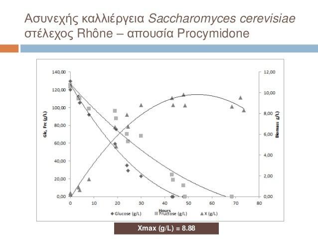 Ασυνεχής καλλιέργεια Saccharomyces cerevisiae στέλεχος Rhône – απουσία Procymidone Xmax (g/L) = 8.88