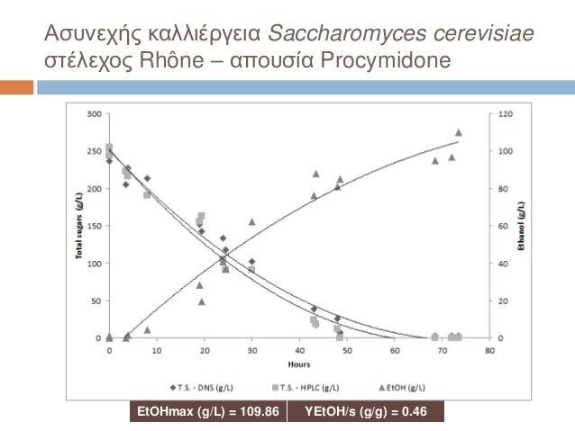 Ασυνεχής καλλιέργεια Saccharomyces cerevisiae στέλεχος Rhône – απουσία Procymidone EtOHmax (g/L) = 109.86 YEtOH/s (g/g) = ...