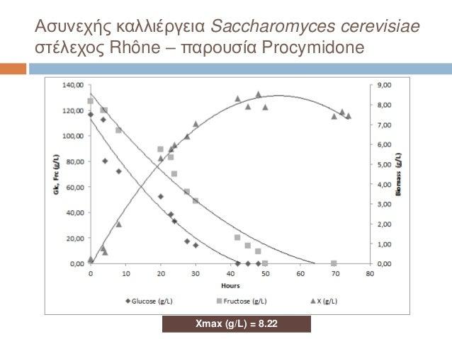 Ασυνεχής καλλιέργεια Saccharomyces cerevisiae στέλεχος Rhône – παρουσία Procymidone Xmax (g/L) = 8.22