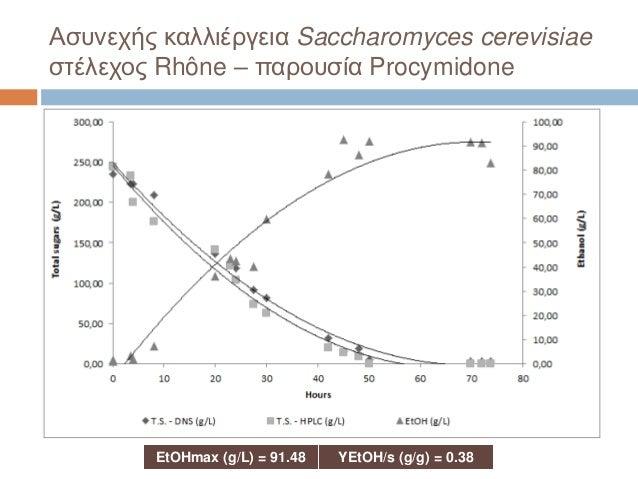 Ασυνεχής καλλιέργεια Saccharomyces cerevisiae στέλεχος Rhône – παρουσία Procymidone EtOHmax (g/L) = 91.48 YEtOH/s (g/g) = ...
