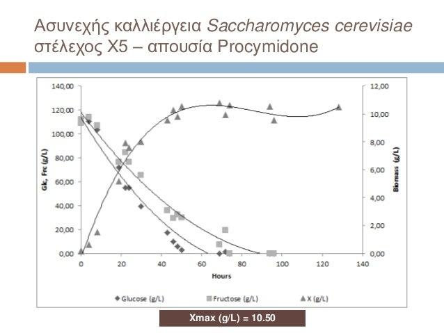 Ασυνεχής καλλιέργεια Saccharomyces cerevisiae στέλεχος X5 – απουσία Procymidone Xmax (g/L) = 10.50