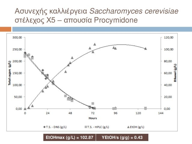 Ασυνεχής καλλιέργεια Saccharomyces cerevisiae στέλεχος X5 – απουσία Procymidone EtOHmax (g/L) = 102.87 YEtOH/s (g/g) = 0.43