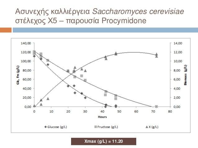 Ασυνεχής καλλιέργεια Saccharomyces cerevisiae στέλεχος X5 – παρουσία Procymidone Xmax (g/L) = 11.20