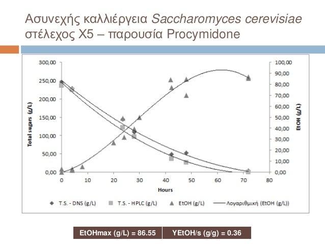 Ασυνεχής καλλιέργεια Saccharomyces cerevisiae στέλεχος X5 – παρουσία Procymidone EtOHmax (g/L) = 86.55 YEtOH/s (g/g) = 0.36