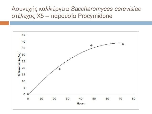 Ασυνεχής καλλιέργεια Saccharomyces cerevisiae στέλεχος X5 – παρουσία Procymidone