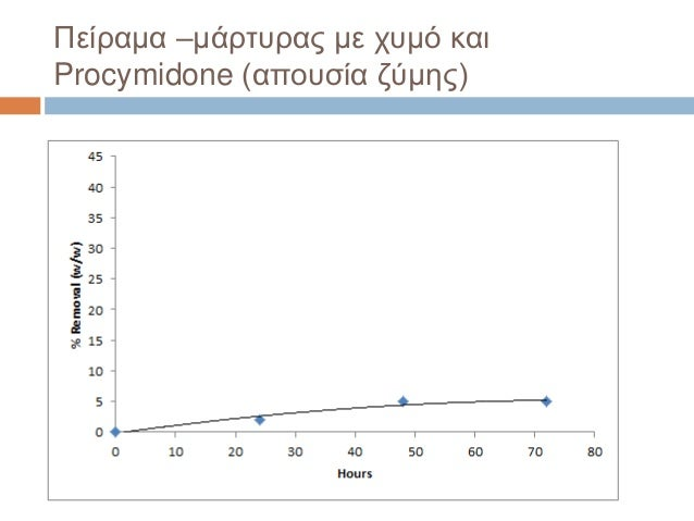 Πείραμα –μάρτυρας με χυμό και Procymidone (απουσία ζύμης)