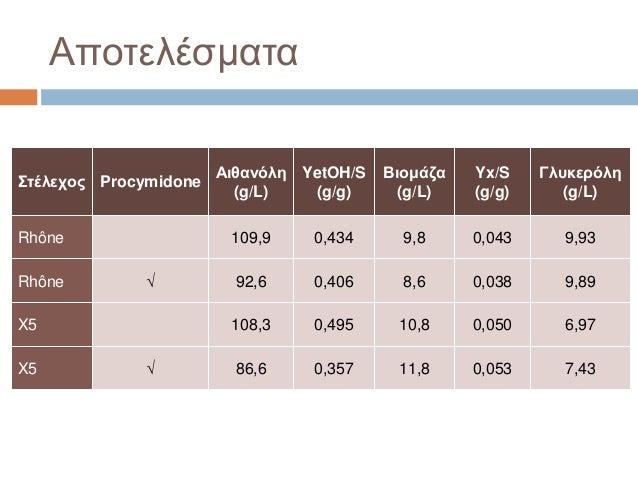 Αποτελέσματα Στέλεχος Procymidone Αιθανόλη (g/L) YetOH/S (g/g) Βιομάζα (g/L) Yx/S (g/g) Γλυκερόλη (g/L) Rhône 109,9 0,434 ...