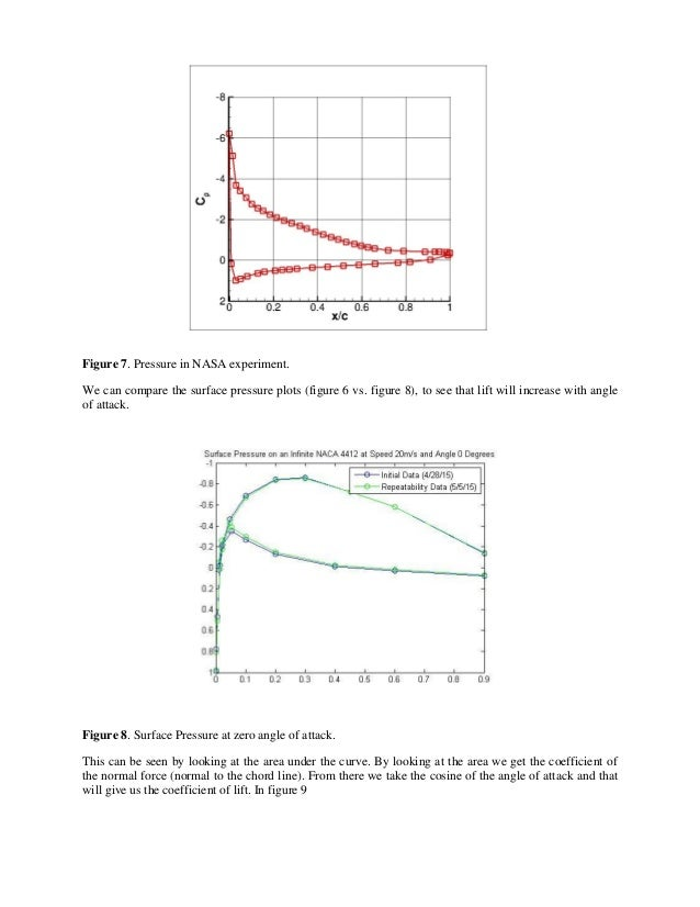 Figure 7. Pressure in NASA experiment. We can compare the surface pressure plots (figure 6 vs. figure 8), to see that lift...