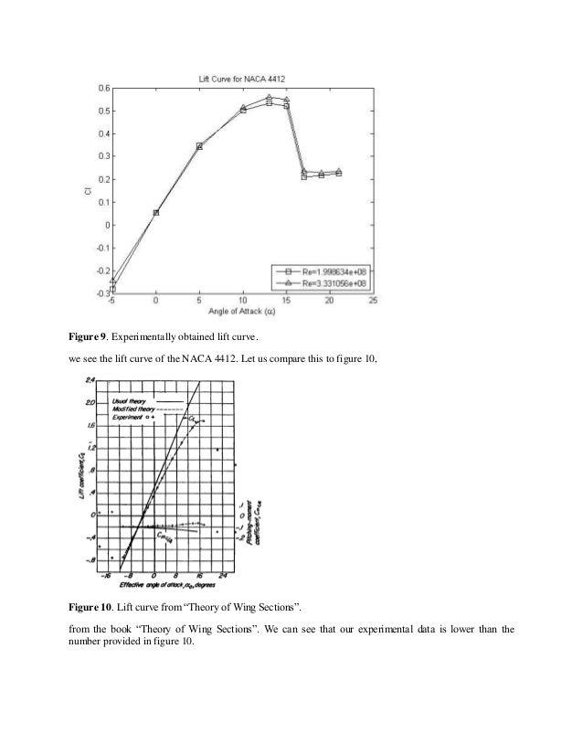 NACA 4412 Lab Report Final