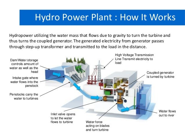 Hydroelectric Power Plant (and Pumped Storage Power Plant)