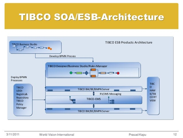 tibco esb architecture Next Generation_WVI