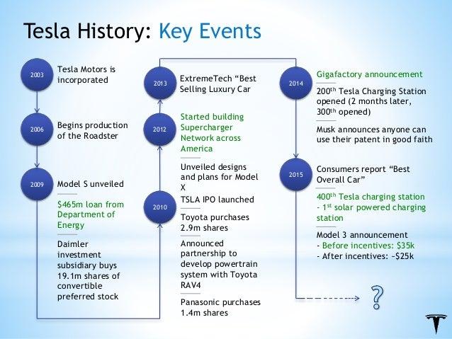 Tesla final presentation for History of tesla motors