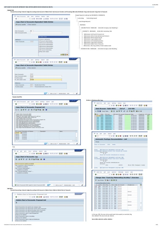 25.05.2015 COPY CHART OF ACCOUNTS DEPENDENT TABLE ENTRIES (BEFORE NEW CCODE) (PLUS DELETE) FORMATION Financial Accounting>...