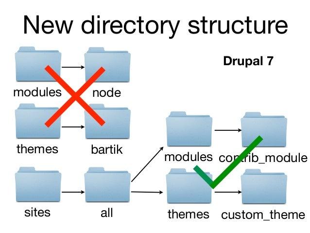 New directory structure                                         Drupal 8modules   contrib_module                          ...