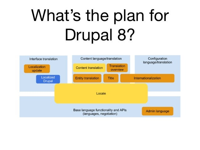 What's the plan for   Drupal 8?