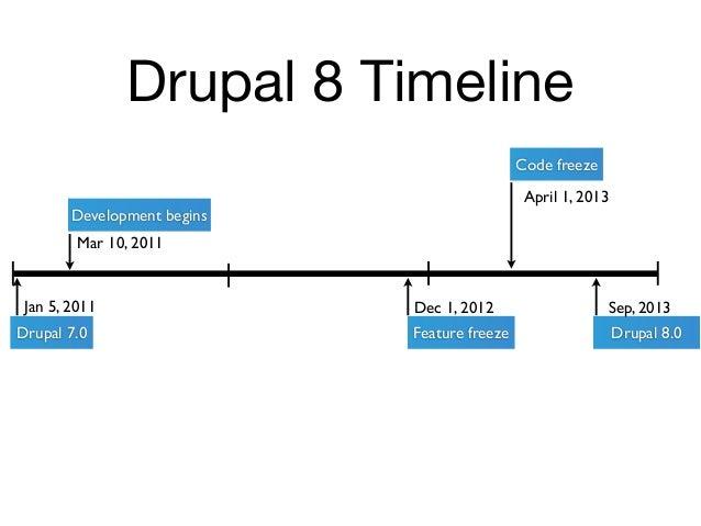 Drupal 8 Timeline                                              Code freeze                                               A...
