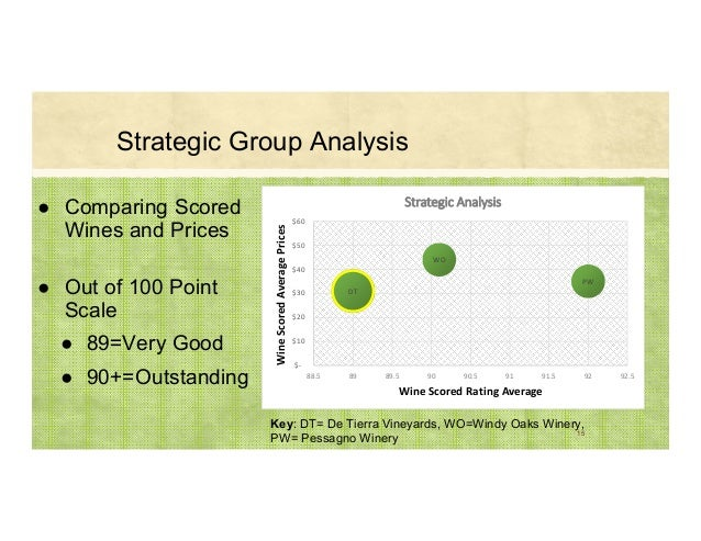 ● Comparing Scored Wines and Prices ● Out of 100 Point Scale ● 89=Very Good ● 90+=Outstanding 15 Key: DT= De Tierra Vineya...