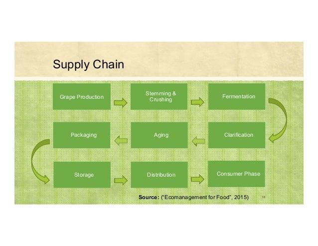 16 Stemming & CrushingGrape Production Fermentation Packaging Storage Aging Clarification Consumer PhaseDistribution Sourc...