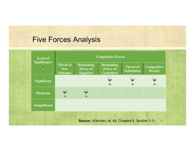 Source: (Ketchen, et. All, Chaptetr 5, Section 5.1) 17 Five Forces Analysis