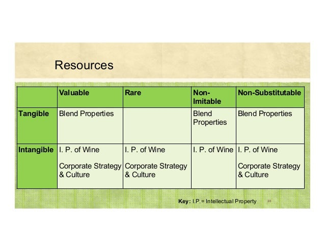 Resources 20 Valuable Rare Non- Imitable Non-Substitutable Tangible Blend Properties Blend Properties Blend Properties Int...