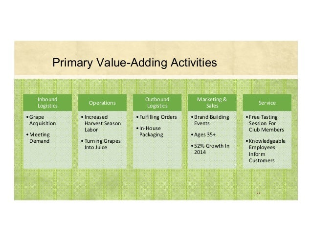 Primary Value-Adding Activities 22 Inbound Logistics •Grape Acquisition •Meeting Demand Operations •Increased Harvest...