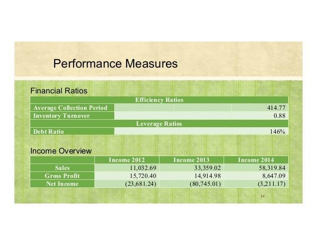 Income Overview 24 Income 2012 Income 2013 Income 2014 Sales 11,032.69 33,359.02 58,319.84 Gross Profit 15,720.40 14,914.9...