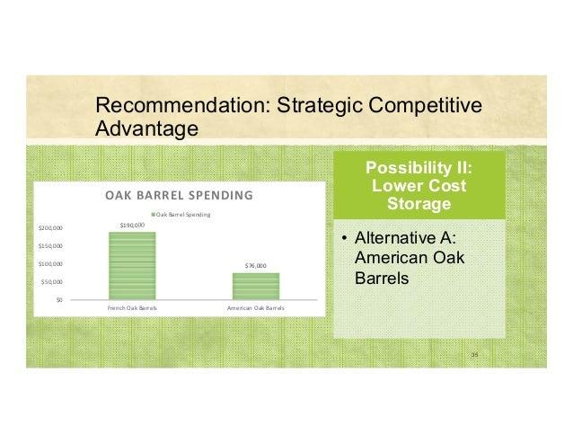 Recommendation: Strategic Competitive Advantage $190,000 $76,000 $0 $50,000 $100,000 $150,000 $200,000 FrenchOakBarrel...