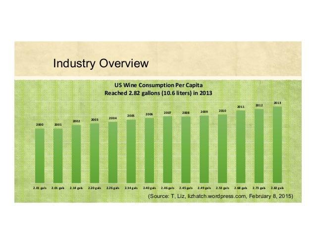 7(Source: T, Liz, lizhatch.wordpress.com, February 8, 2015) Industry Overview 2000 2001 2002 2003 2004 2005 2006 2007 2008...