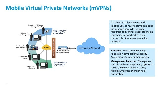Sn-Security Architecture For Mobile Computing And Iot