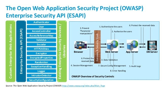 Open Web Application Security Project