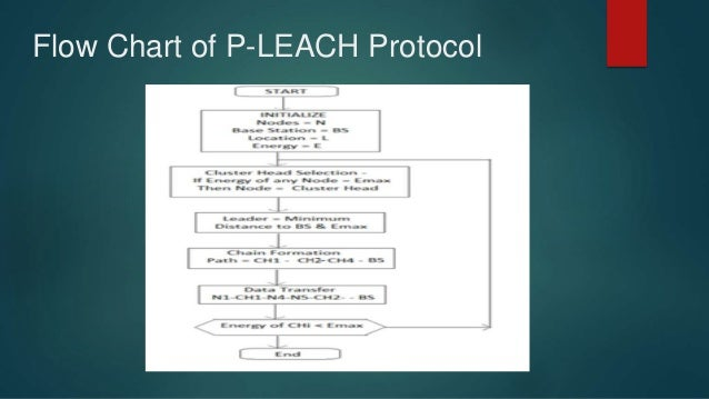 leach protocol thesis Archy (leach), a protocol architecture for microsensor networks that combines   index terms—data aggregation, protocol architecture, wireless microsensor   doctoral dissertation award for his work on reliable data transport over wire.