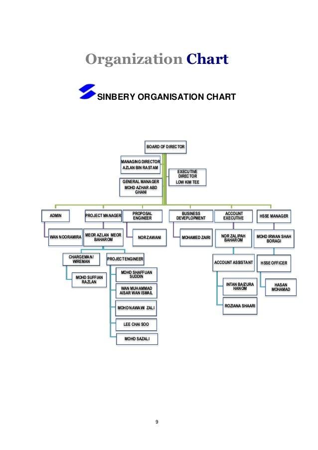 Sinbery Corporation Sdn Bhd Profile