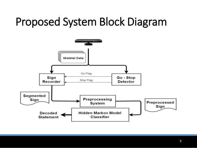 Hmm based automatic arabic sign language translator using proposed system block diagram 9 ccuart Choice Image