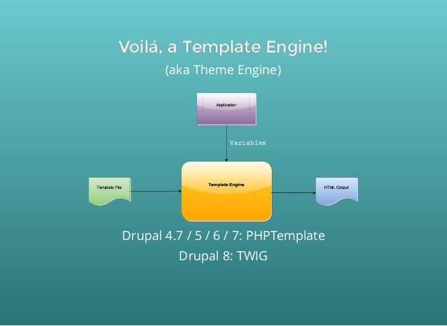 Drupal 8 theming for Twig template variables