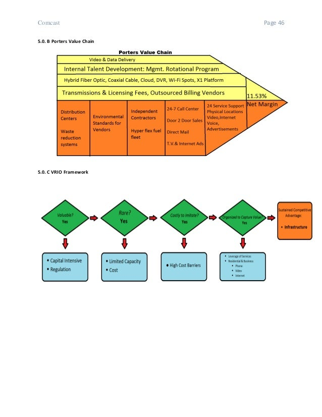 porter s value chain analysis of comcast For more on porter's value chain model and a detailed description of the goals, functions, and tasks of a value chain, read the art of value chain analysis here you will learn about porter's primary and supporting value chain activities and how to apply value chain analysis to your business.