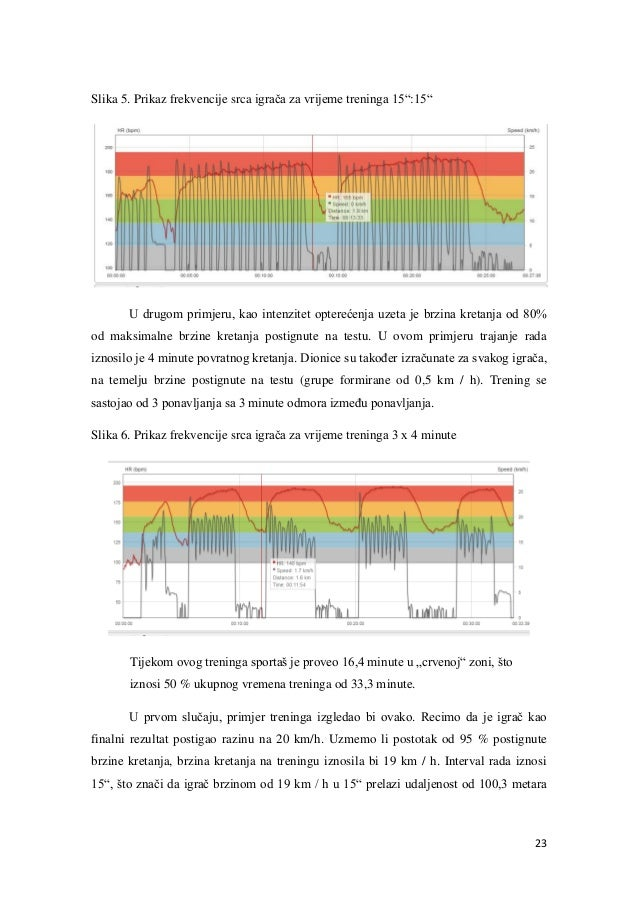 Grafika s brzinama za upoznavanje