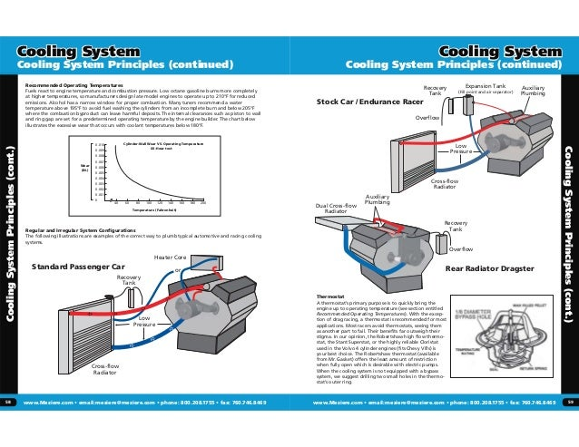 Cooling System Principles. Cooling System. Wiring. Race Engine Cooling System Diagram At Scoala.co