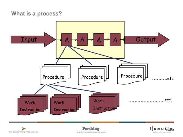 process procedure work instruction