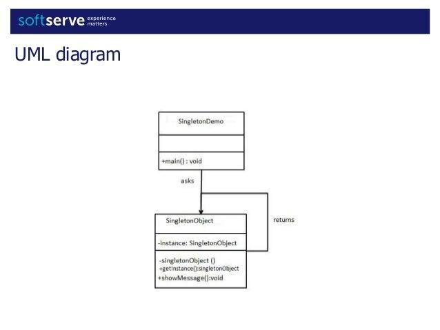 Singleton code example