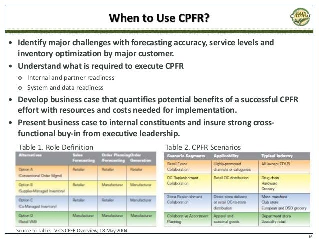 cpfr implementation issues Implementation of collaborative e-supply chain implementation of collaborative e-supply chain initiatives: considered as one of the major issues.